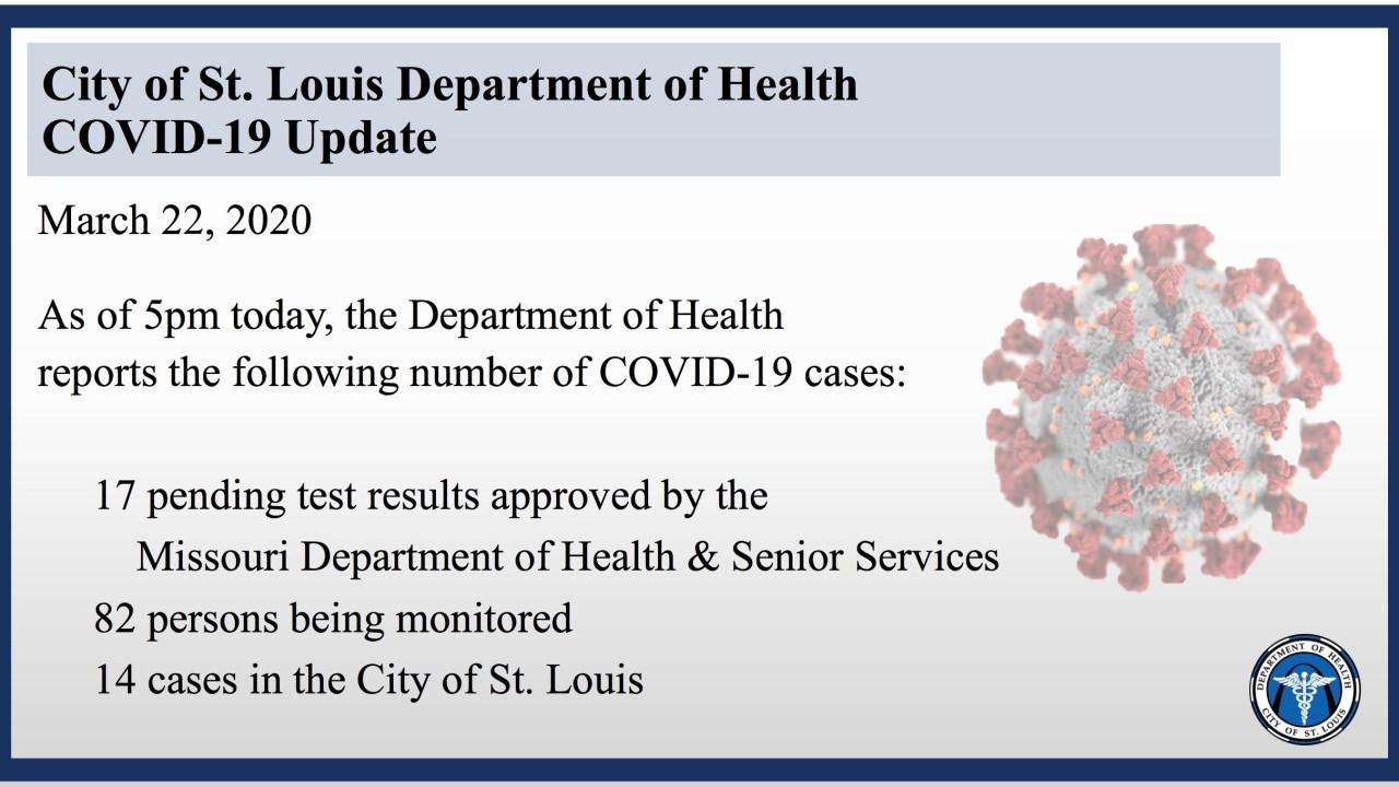 St. Louis City εκθέσεις νέες περιπτώσεις COVID-19