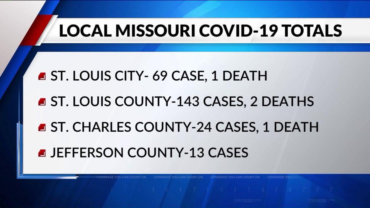 COVID-19 Fällen steigen in Missouri und Illinois; 2. Tod berichtet, im St. Louis County